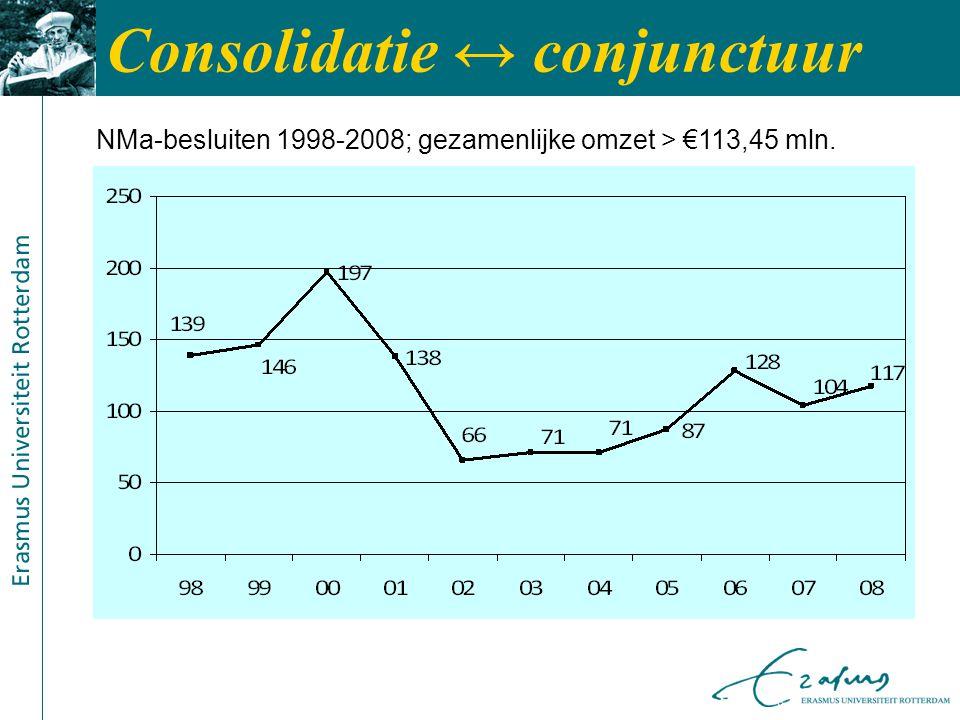 Consolidatie ↔ conjunctuur NMa-besluiten 1998-2008; gezamenlijke omzet > €113,45 mln.