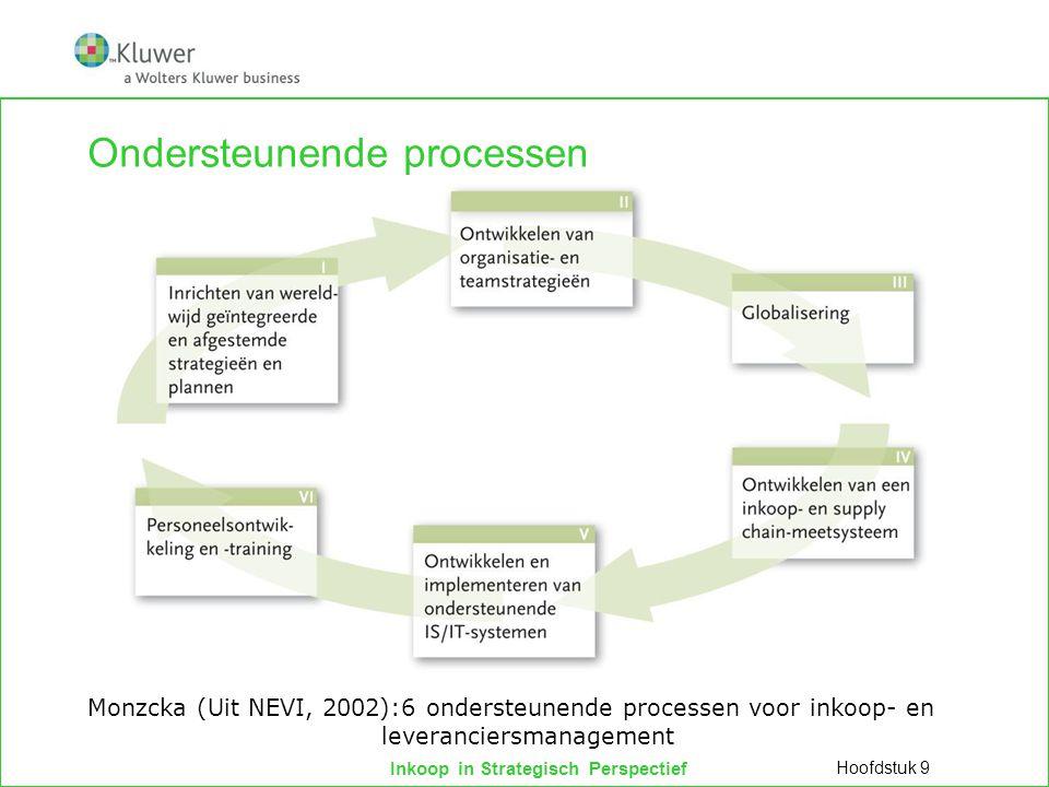Inkoop in Strategisch Perspectief Ondersteunende processen Hoofdstuk 9 Monzcka (Uit NEVI, 2002):6 ondersteunende processen voor inkoop- en leverancier
