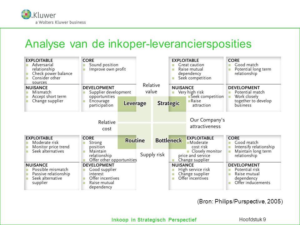 Inkoop in Strategisch Perspectief Analyse van de inkoper-leveranciersposities Hoofdstuk 9 (Bron: Philips/Purspective, 2005)