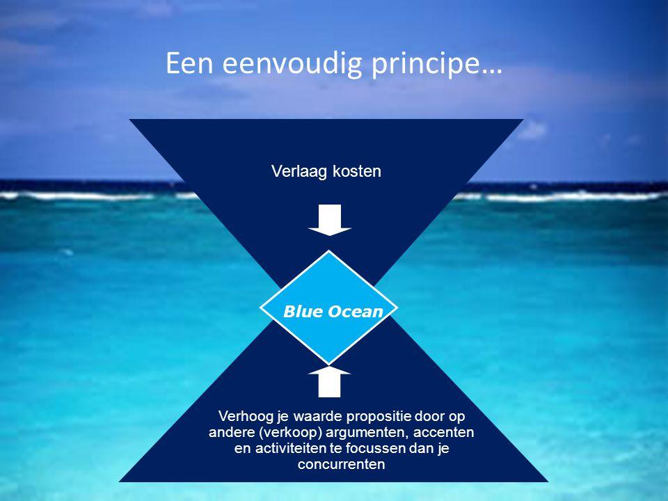 Verlaag kosten Blue Ocean Een eenvoudig principe… Verhoog je waarde propositie door op andere (verkoop) argumenten, accenten en activiteiten te focuss