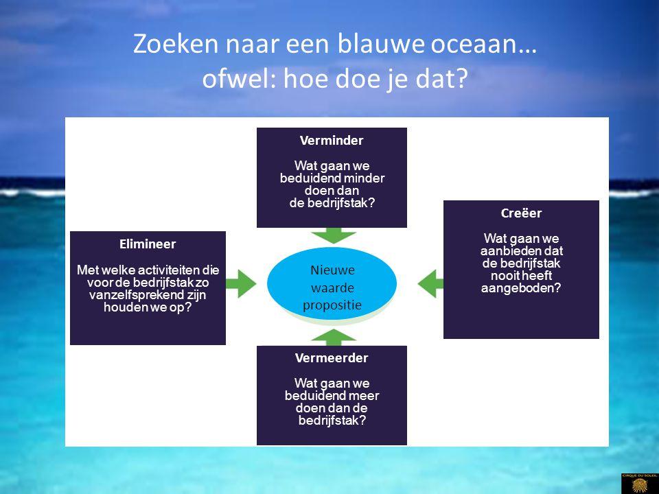 Zoeken naar een blauwe oceaan… ofwel: hoe doe je dat? Verminder Wat gaan we beduidend minder doen dan de bedrijfstak? Creëer Wat gaan we aanbieden dat