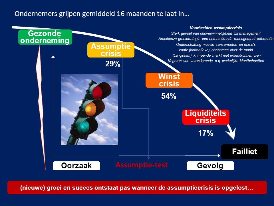 7 Ondernemers grijpen gemiddeld 16 maanden te laat in… Assumptie crisis Winst crisis Liquiditeits crisis 29% 54% 17% (nieuwe) groei en succes ontstaat