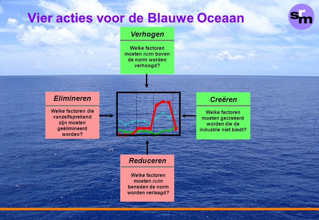 10 Vier acties voor de Blauwe Oceaan Welke factoren die vanzelfsprekend zijn moeten geëlimineerd worden? Elimineren Welke factoren moeten ruim beneden