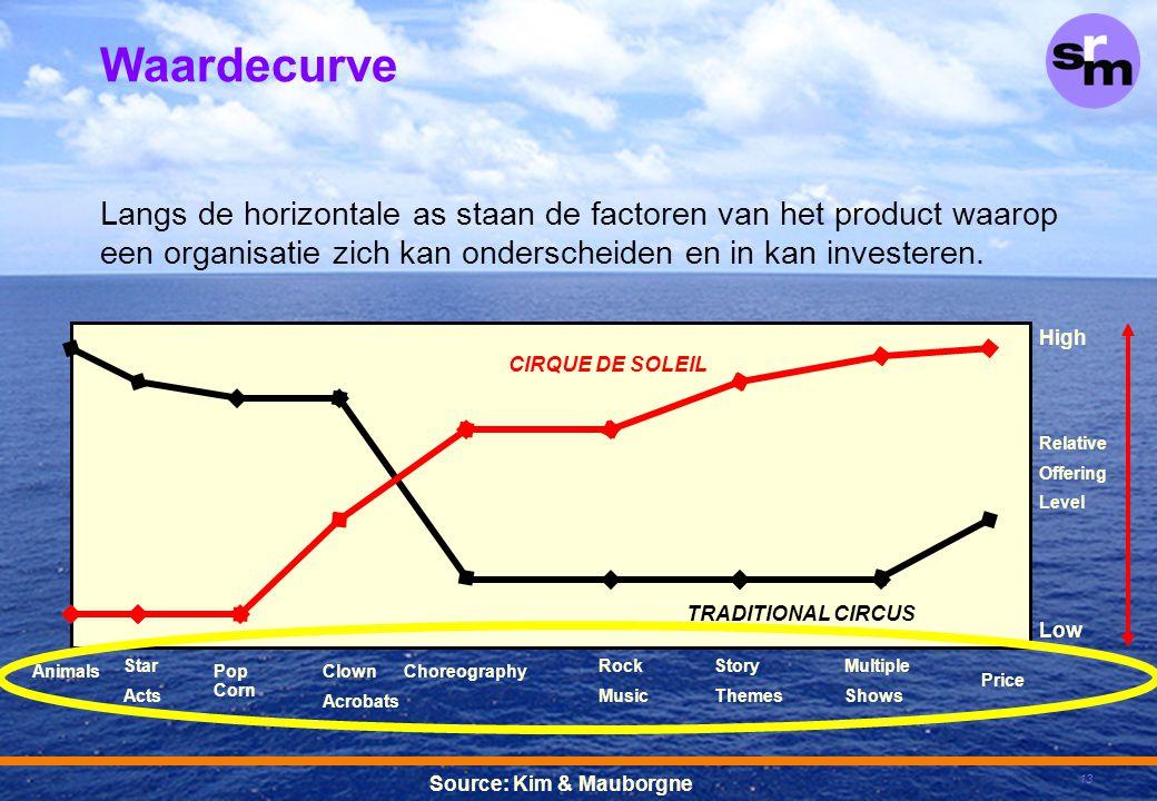 13 Langs de horizontale as staan de factoren van het product waarop een organisatie zich kan onderscheiden en in kan investeren. AnimalsClown Acrobats
