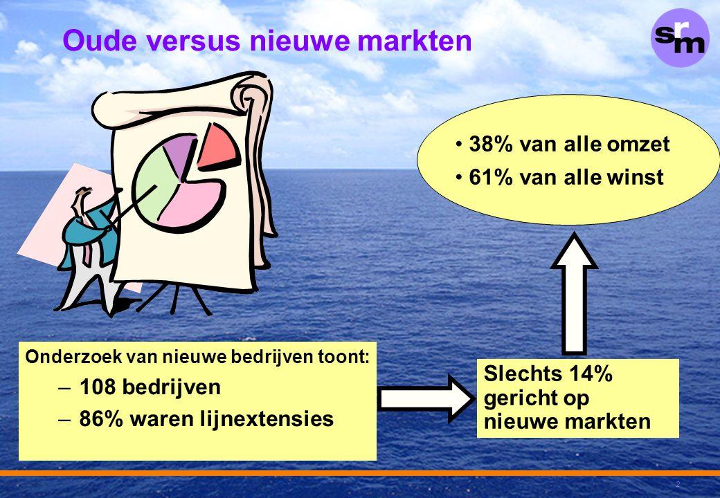 2 Oude versus nieuwe markten Onderzoek van nieuwe bedrijven toont: –108 bedrijven –86% waren lijnextensies 38% van alle omzet 61% van alle winst Slech