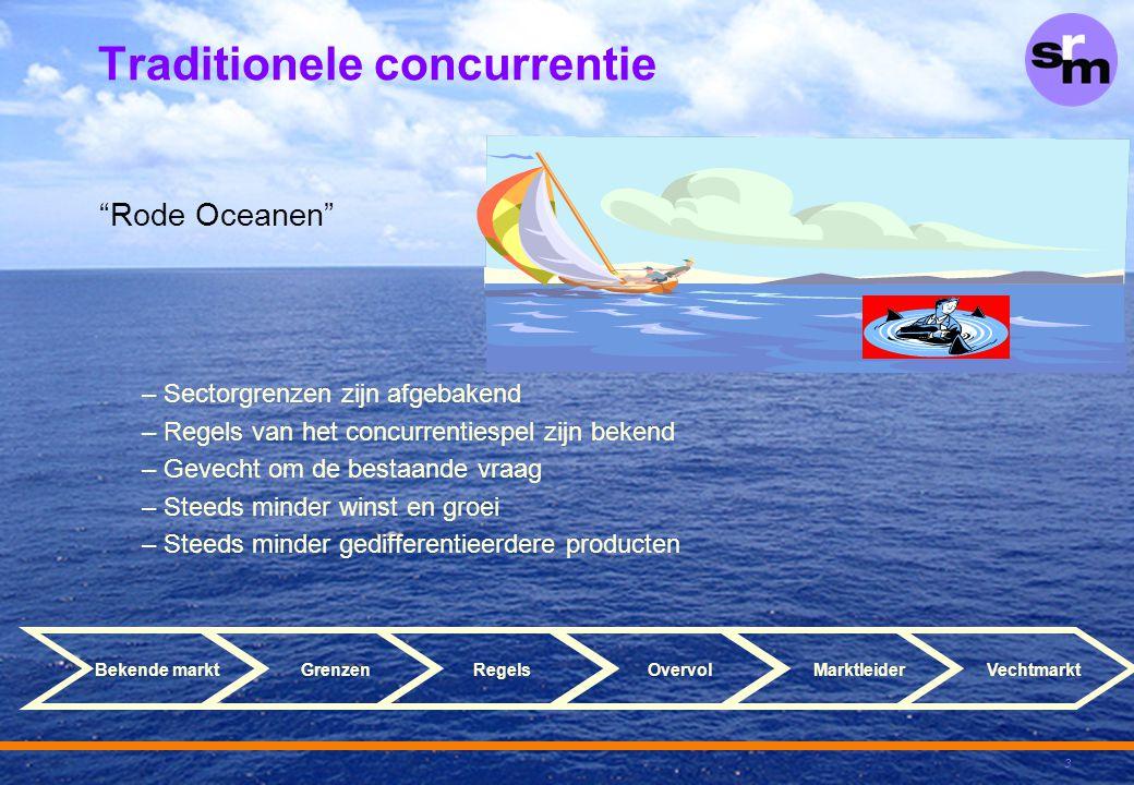 """3 Traditionele concurrentie """"Rode Oceanen"""" –Sectorgrenzen zijn afgebakend –Regels van het concurrentiespel zijn bekend –Gevecht om de bestaande vraag"""