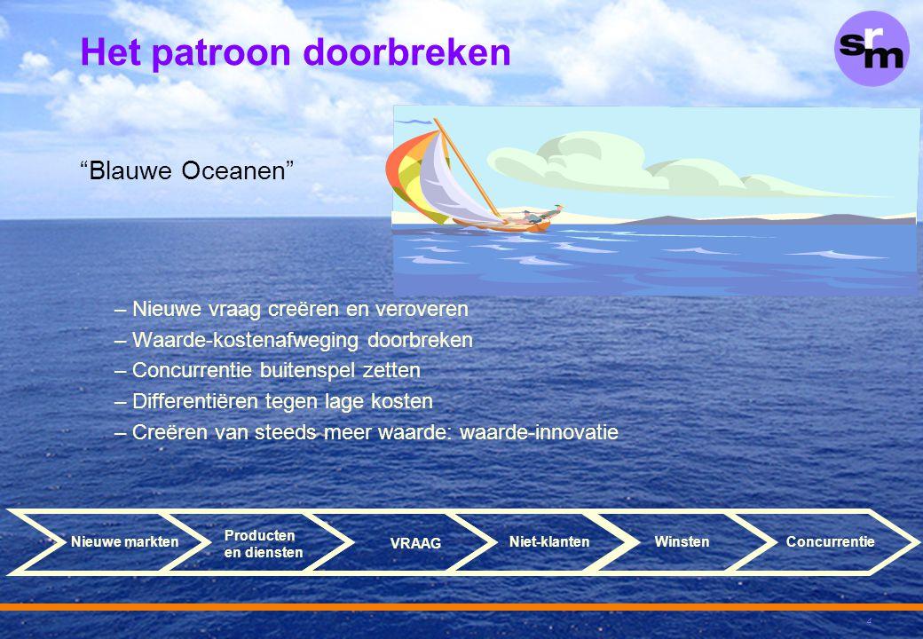 """4 Het patroon doorbreken """"Blauwe Oceanen"""" – Nieuwe vraag creëren en veroveren – Waarde-kostenafweging doorbreken – Concurrentie buitenspel zetten – Di"""