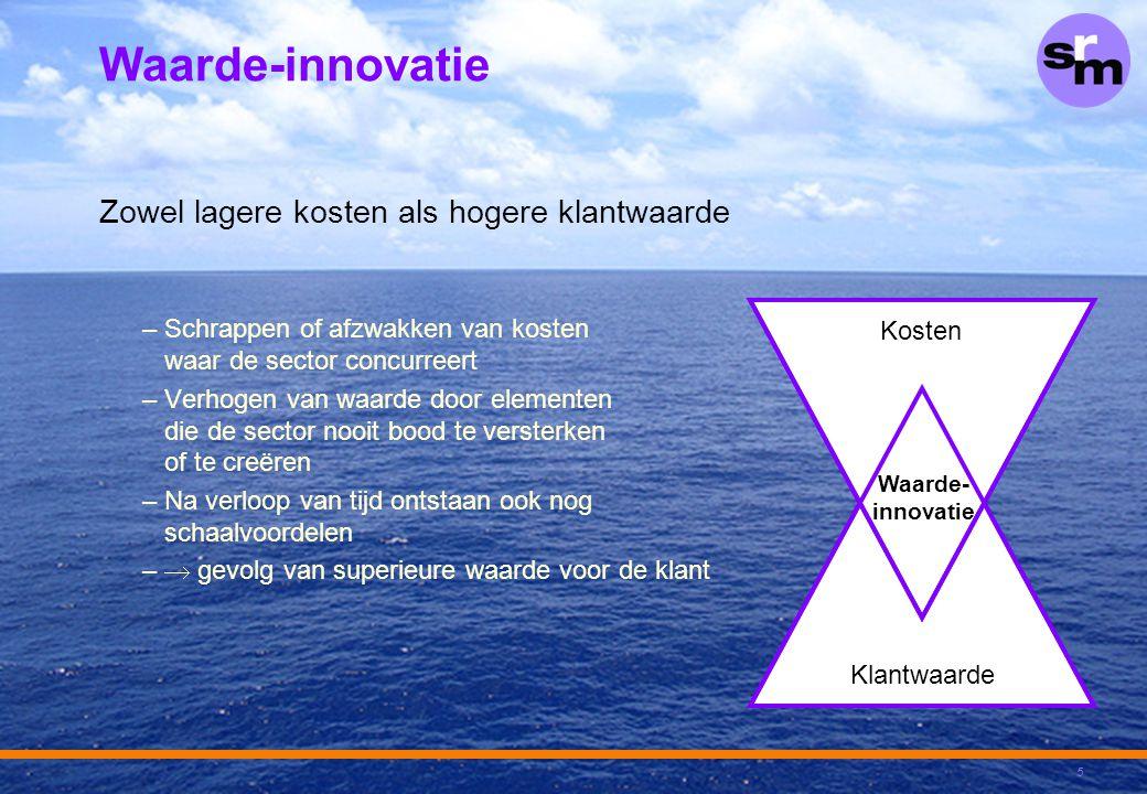 5 Waarde-innovatie Zowel lagere kosten als hogere klantwaarde –Schrappen of afzwakken van kosten waar de sector concurreert –Verhogen van waarde door