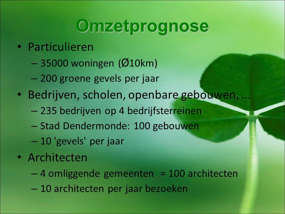 Omzetprognose Particulieren – 35000 woningen ( Ø 10km) – 200 groene gevels per jaar Bedrijven, scholen, openbare gebouwen,...