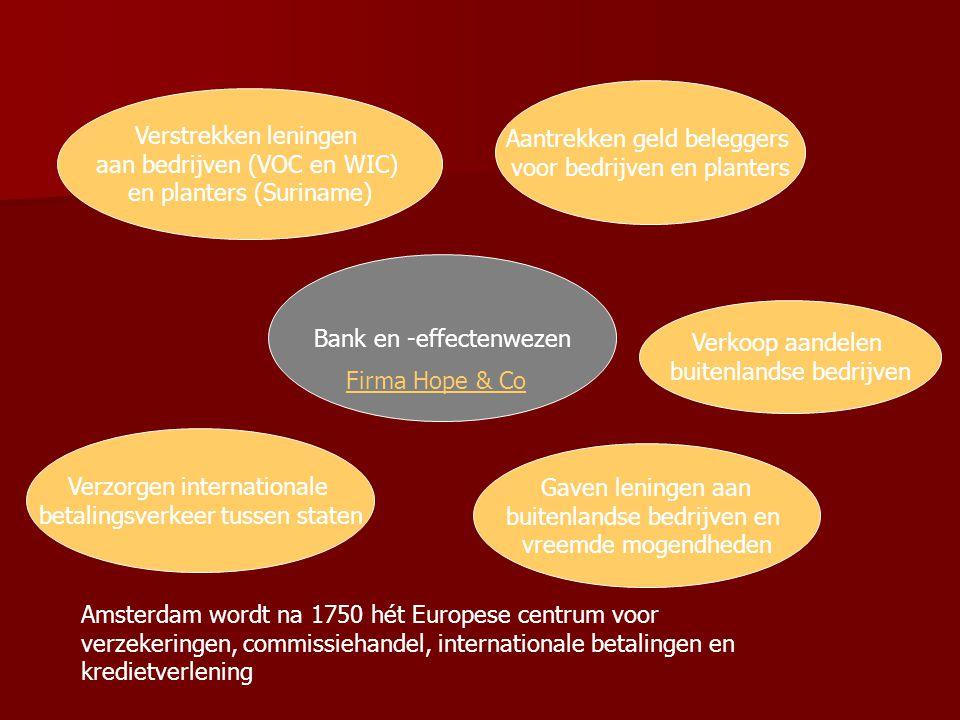Verkoop aandelen buitenlandse bedrijven Bank en -effectenwezen Verstrekken leningen aan bedrijven (VOC en WIC) en planters (Suriname) Verzorgen intern