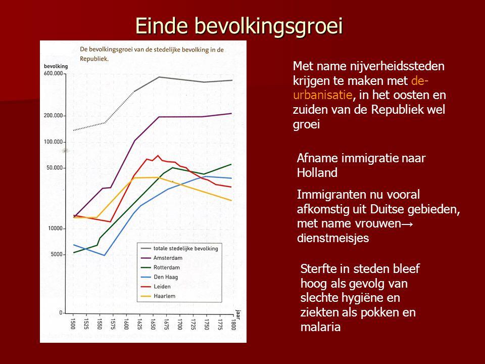 Einde bevolkingsgroei Met name nijverheidssteden krijgen te maken met de- urbanisatie, in het oosten en zuiden van de Republiek wel groei Afname immig