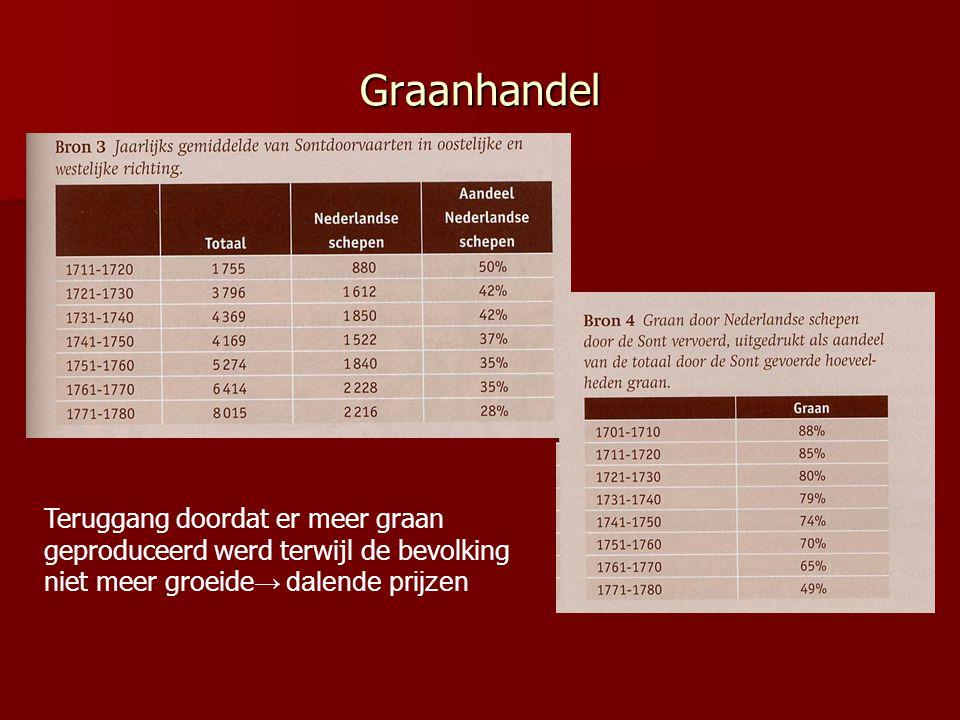 Graanhandel Teruggang doordat er meer graan geproduceerd werd terwijl de bevolking niet meer groeide → dalende prijzen