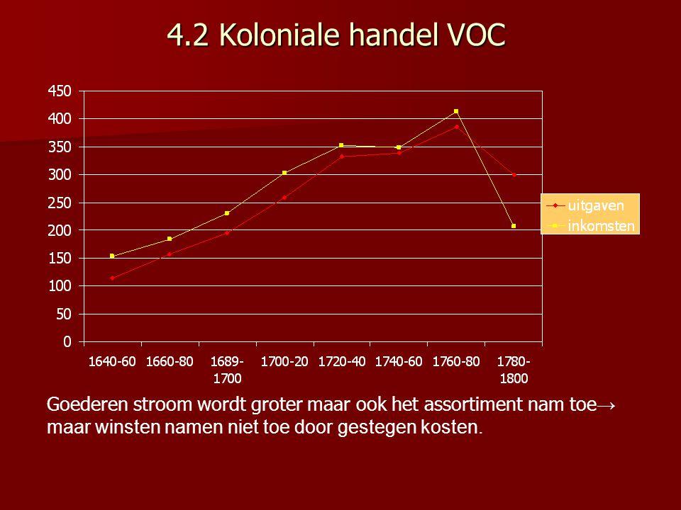 4.2 Koloniale handel VOC Goederen stroom wordt groter maar ook het assortiment nam toe → maar winsten namen niet toe door gestegen kosten.