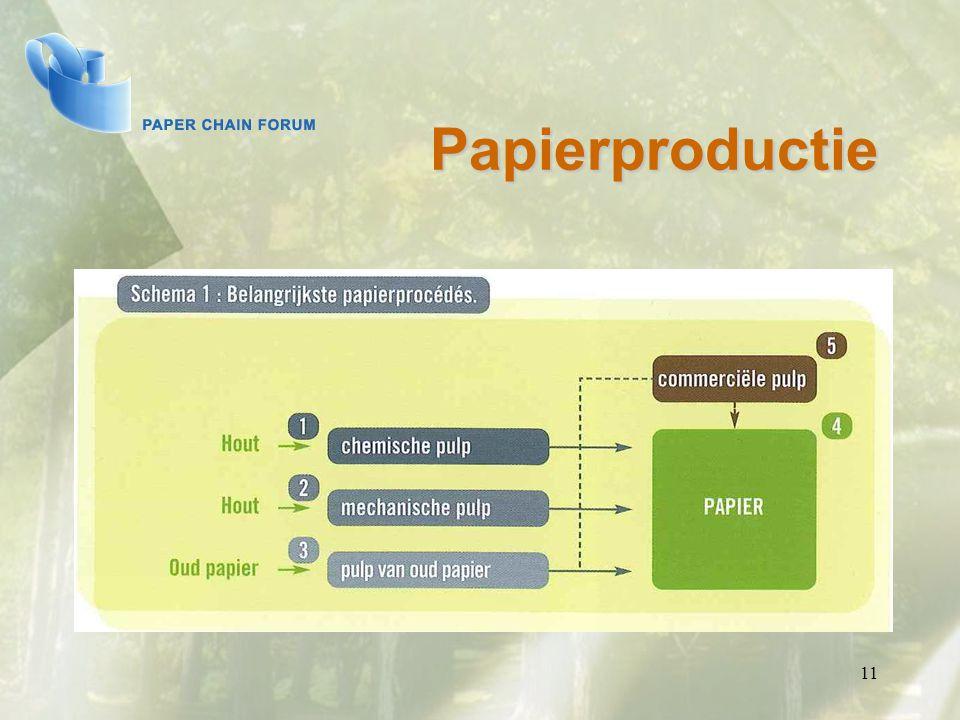 Papierproductie 11