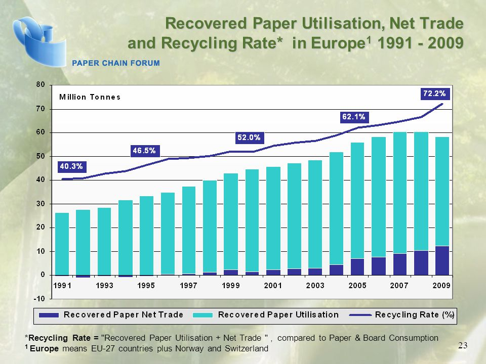 Recovered Paper Utilisation, Net Trade and Recycling Rate* in Europe 1 1991 - 2009 *Recycling Rate = Recovered Paper Utilisation + Net Trade , compared to Paper & Board Consumption 1 Europe means EU-27 countries plus Norway and Switzerland 23