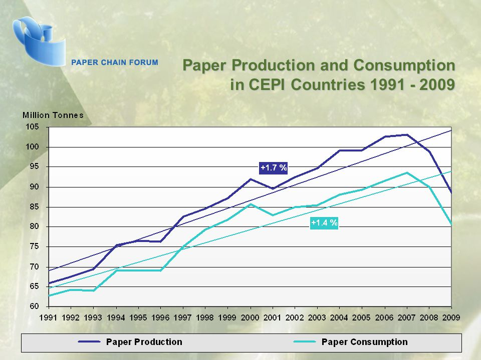 Paper Production and Consumption in CEPI Countries