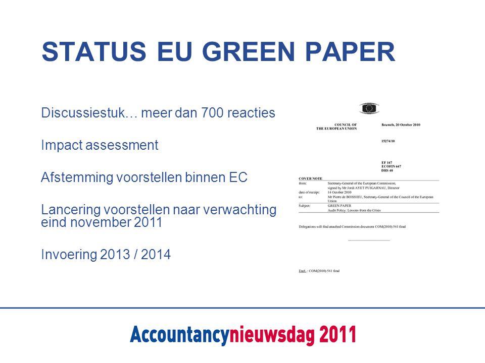 STATUS EU GREEN PAPER Discussiestuk… meer dan 700 reacties Impact assessment Afstemming voorstellen binnen EC Lancering voorstellen naar verwachting eind november 2011 Invoering 2013 / 2014