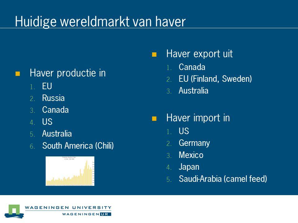 Huidige wereldmarkt van haver Haver productie in  EU  Russia  Canada  US  Australia  South America (Chili) Haver export uit  Canada  EU (Finland, Sweden)  Australia Haver import in  US  Germany  Mexico  Japan  Saudi-Arabia (camel feed)