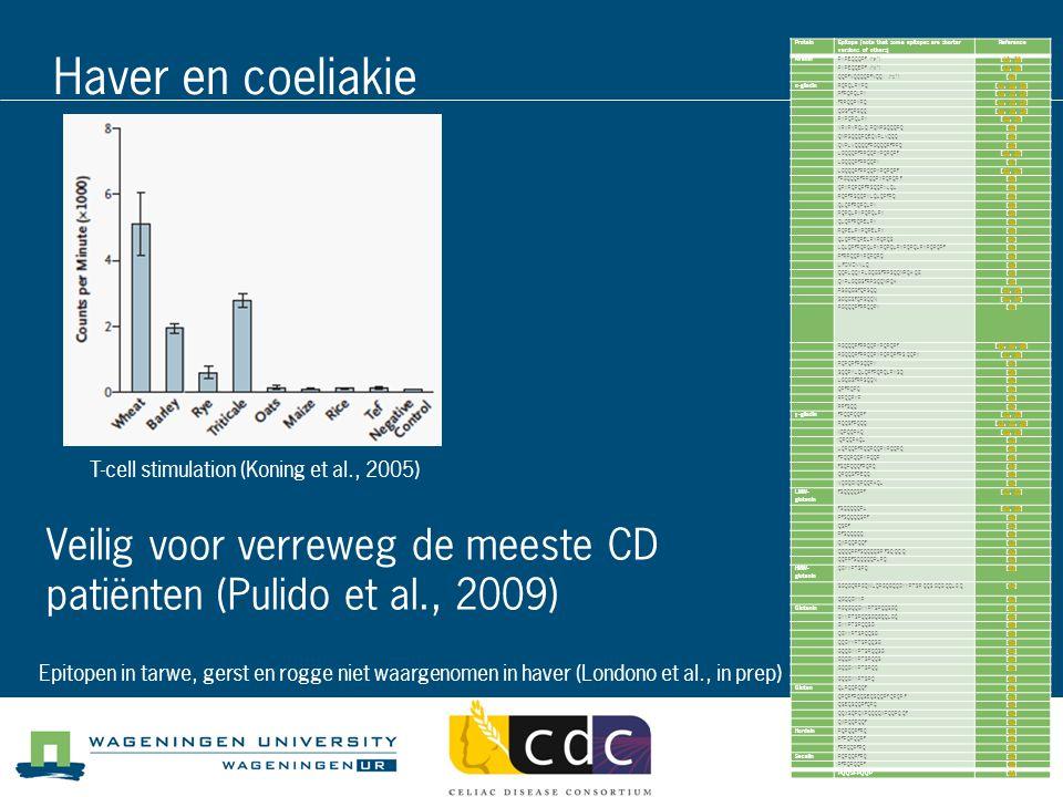 Haver en coeliakie Veilig voor verreweg de meeste CD patiënten (Pulido et al., 2009) T-cell stimulation (Koning et al., 2005) Epitopen in tarwe, gerst en rogge niet waargenomen in haver (Londono et al., in prep) ProteinEpitope (note that some epitopes are shorter versions of others) Reference AveninPYPEQQQPF ( a )[13, 33]1333 PYPEQQEPF ( b )[13, 33]1333 QQPFVQQQQPFVQQ ( c )[19]19 α-gliadinPQPQLPYPQ[14, 15, 33]141533 PFPQPQLPY[14, 15, 33]141533 FRPQQPYPQ[14, 15, 33]141533 QGSFQPSQQ[14, 15, 33]141533 PYPQPQLPY[13, 34]1334 VRVPVPQLQ PQNPSQQQPQ[35]35 QNPSQQQPQEQVPLVQQQ[35]35 QVPLVQQQQFPGQQQPFPPQ[35]35 LGQQQPFPPQQPYPQPQPF[35, 36]3536 LGQQQPFPPQQPY[37]37 LGQQQPFPPQQPYPQPQPF[36, 37]3637 FPGQQQPFPPQQPYPQPQPF[35]35 QPYPQPQPFPSQQPYLQL[35]35 PQPFPSQQPYLQLQPFPQ[38]38 QLQPFPQPQLPY[39]39 PQPQLPYPQPQLPY[39]39 QLQPFPQPELPY[40]40 PQPELPYPQPELPY[40]40 QLQPFPQPELPYPQPQS[40]40 LQLQPFPQPQLPYPQPQLPYPQPQLPYPQPQPF[41]41 PFRPQQPYPQPQPQ[42]42 LIFCMDVVLQ[43]43 QQPLQQYPLGQGSFRPSQQNPQAQG[44]44 QYPLGQGSFRPSQQNPQA[45]45 PSGQGSFQPSQQ[44, 46]4446 SGQGSFQPSQQN[44, 46]4446 PGQQQPFPPQQPY[47]47 PGQQQPFPPQQPYPQPQPF[36, 48, 49]364849 PGQQQPFPPQQPYPQPQPFPSQQPY[47, 49]4749 PQPQPFPSQQPY[47]47 SQQPYLQLQPFPQPQLPYSQ[50]50 LGQGSFRPSQQN[51]51 QPFPQPQ[52]52 RPQQPYP[52]52 PPFSQQ[52]52 γ-gliadinFPQQPQQPF[15, 33]1533 PQQSFPQQQ[15, 33, 34]153334 IIQPQQPAQ[33, 34]3334 IQPQQPAQL[15]15 LQPQQPFPQQPQQPYPQQPQ[34]34 FPQQPQQPYPQQP[34]34 FSQPQQQFPQPQ[34]34 QPQQSFPEQQ[53]53 VQGQGIIQPQQPAQL[42]42 LMW- glutenin FSQQQQSPF[15, 33]1533 FSQQQQQPL[15, 33]1533 PFSQQQQSPF[42]42 QSPF[52]52 PFSQQQQQ[42]42 QXPQQPQQF[15]15 QQQQPPFSQQQQSPFSQQQQ[42]42 QQPPFSQQQQQPLPQ[42]42 HMW- glutenin QGYYPTSPQ[33]33 SGQGQRPGQWLQPGQGQQGYYPTSPQQSGQ GQQLGQ [54]54 QGQQGYYP[52]52 GluteninPGQGQQGYYPTSPQQSGQ[54]54 GYYPTSPQQSGQGQQLGQ[54]54 GYYPTSPQQSG[54]54 QGYYPTSPQQSG[54]54 QQGYYPTSPQQSG[54]54 GQQGYYPTSPQQSG[54]54 GQQGYYPTSPQQS[54]54 GQQGYYPTSPQQ[54]54 GQQGYYPTSPQ[54]54 GlutenQLPQQPQQF[33]33 QPQPFPQQSEQSQQPFQPQPF[42]42 QSEQSQQPFQPQ[42]42 QQXSQPQXPQQQQXPQQPQQF[4