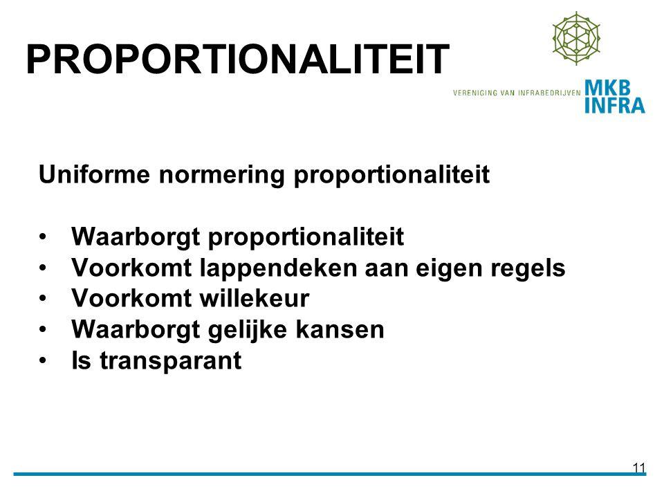 11 Uniforme normering proportionaliteit Waarborgt proportionaliteit Voorkomt lappendeken aan eigen regels Voorkomt willekeur Waarborgt gelijke kansen Is transparant PROPORTIONALITEIT