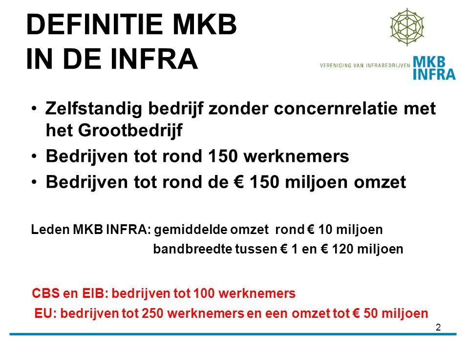 2 Zelfstandig bedrijf zonder concernrelatie met het Grootbedrijf Bedrijven tot rond 150 werknemers Bedrijven tot rond de € 150 miljoen omzet Leden MKB INFRA: gemiddelde omzet rond € 10 miljoen bandbreedte tussen € 1 en € 120 miljoen CBS en EIB: bedrijven tot 100 werknemers EU: bedrijven tot 250 werknemers en een omzet tot € 50 miljoen DEFINITIE MKB IN DE INFRA