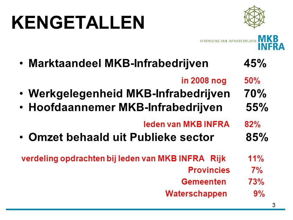 3 Marktaandeel MKB-Infrabedrijven 45% in 2008 nog 50% Werkgelegenheid MKB-Infrabedrijven 70% Hoofdaannemer MKB-Infrabedrijven 55% leden van MKB INFRA 82% Omzet behaald uit Publieke sector 85% verdeling opdrachten bij leden van MKB INFRA Rijk 11% Provincies7% Gemeenten 73% Waterschappen 9% KENGETALLEN