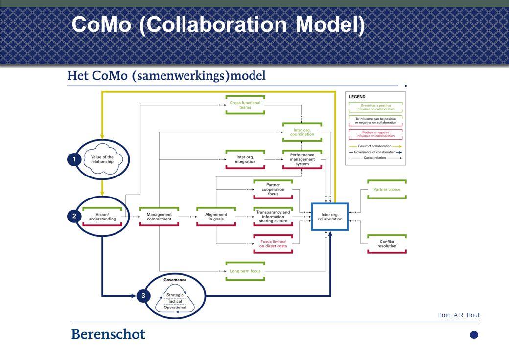 CoMo (Collaboration Model) Bron: A.R. Bout