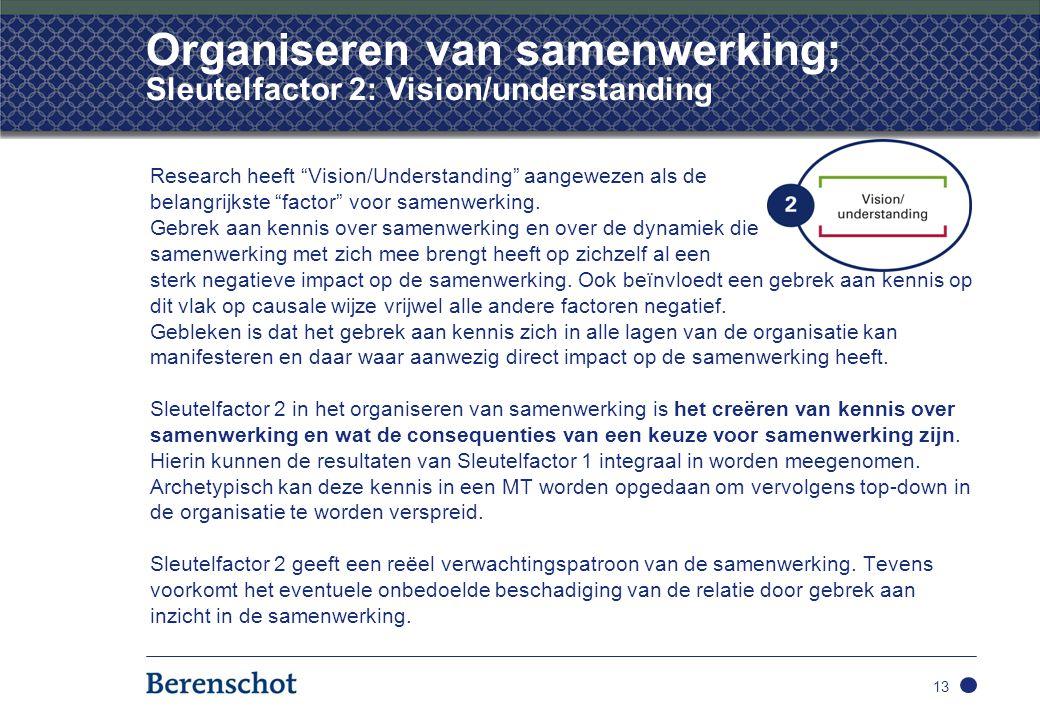 """Organiseren van samenwerking; Sleutelfactor 2: Vision/understanding Research heeft """"Vision/Understanding"""" aangewezen als de belangrijkste """"factor"""" voo"""