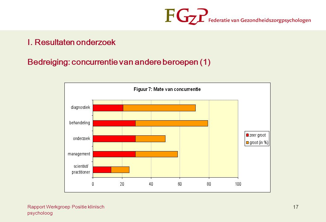 Rapport Werkgroep Positie klinisch psycholoog 17 I. Resultaten onderzoek Bedreiging: concurrentie van andere beroepen (1)