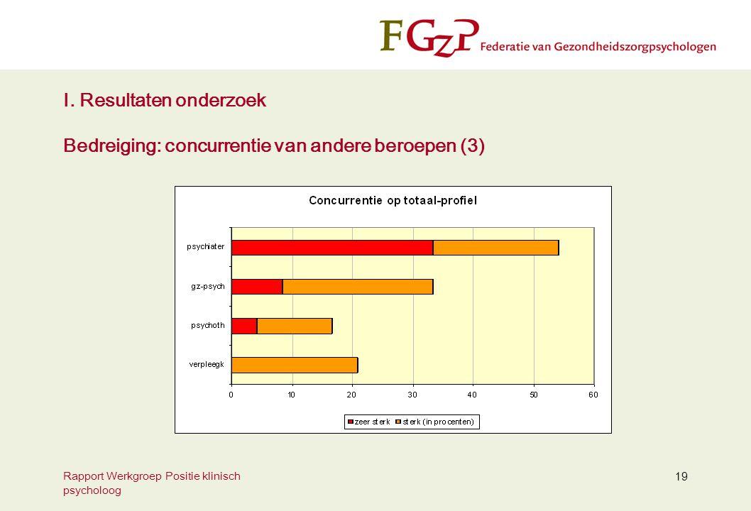 Rapport Werkgroep Positie klinisch psycholoog 19 I. Resultaten onderzoek Bedreiging: concurrentie van andere beroepen (3)