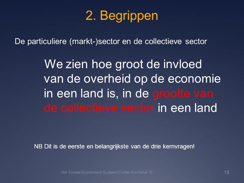 2. Begrippen Het Sociaal-Economisch Systeem Civitas Hoofdstuk 10 15 De particuliere (markt-)sector en de collectieve sector We zien hoe groot de invlo