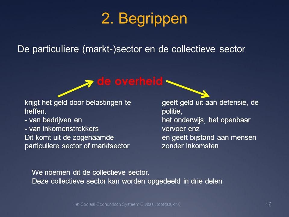 2. Begrippen Het Sociaal-Economisch Systeem Civitas Hoofdstuk 10 16 De particuliere (markt-)sector en de collectieve sector de overheid krijgt het gel