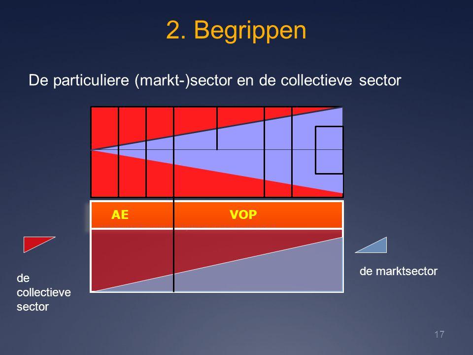 2. Begrippen Het Sociaal-Economisch Systeem Civitas Hoofdstuk 10 17 De particuliere (markt-)sector en de collectieve sector AE VOP de marktsector de c