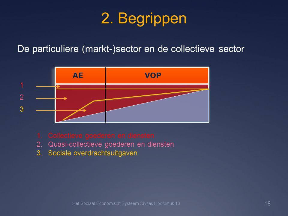 2. Begrippen Het Sociaal-Economisch Systeem Civitas Hoofdstuk 10 18 De particuliere (markt-)sector en de collectieve sector AE VOP 1.Collectieve goede
