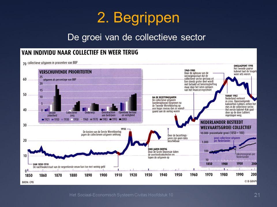 2. Begrippen Het Sociaal-Economisch Systeem Civitas Hoofdstuk 10 21 De groei van de collectieve sector