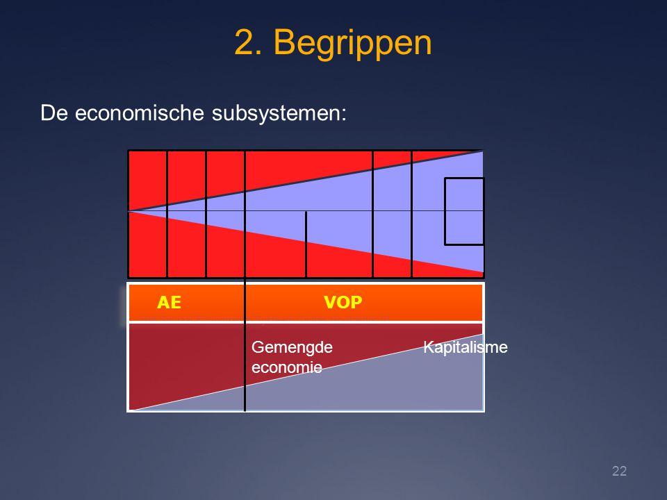 2. Begrippen Het Sociaal-Economisch Systeem Civitas Hoofdstuk 10 22 De economische subsystemen: AE VOP KapitalismeGemengde economie