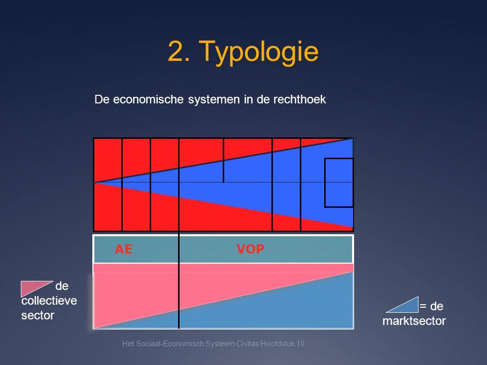 2. Typologie Het Sociaal-Economisch Systeem Civitas Hoofdstuk 10 AE VOP = de marktsector De economische systemen in de rechthoek de collectieve sector