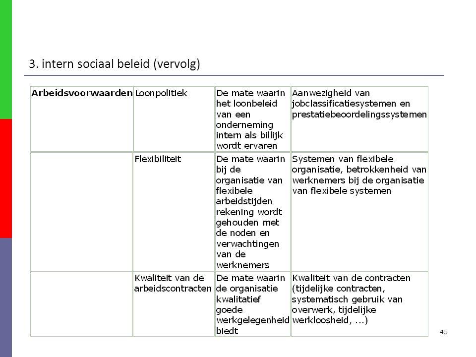 45 3. intern sociaal beleid (vervolg)