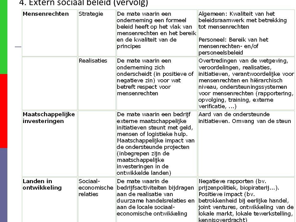 49 4. Extern sociaal beleid (vervolg)