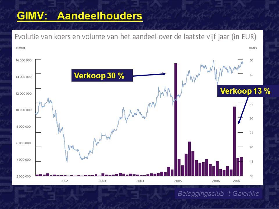 GIMV: Aandeelhouders Beleggingsclub 't Galerijke Verkoop 30 % Verkoop 13 %