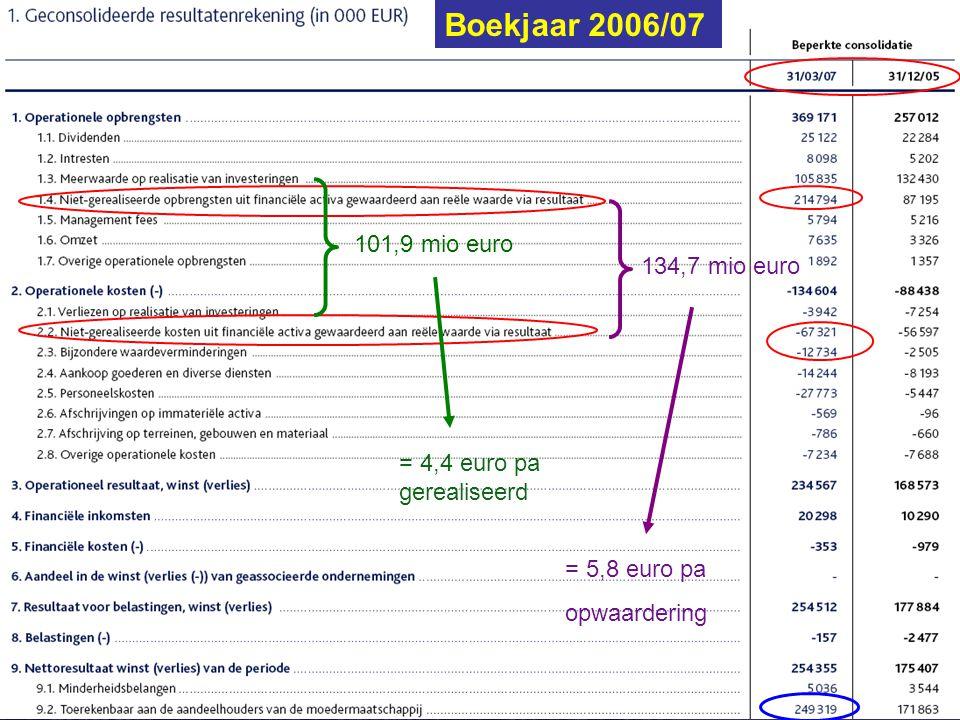 GIMV: Evolutie Portefeuille Bj 06/07 Beleggingsclub 't Galerijke Boekjaar 2006/07 101,9 mio euro 134,7 mio euro = 4,4 euro pa gerealiseerd = 5,8 euro pa opwaardering