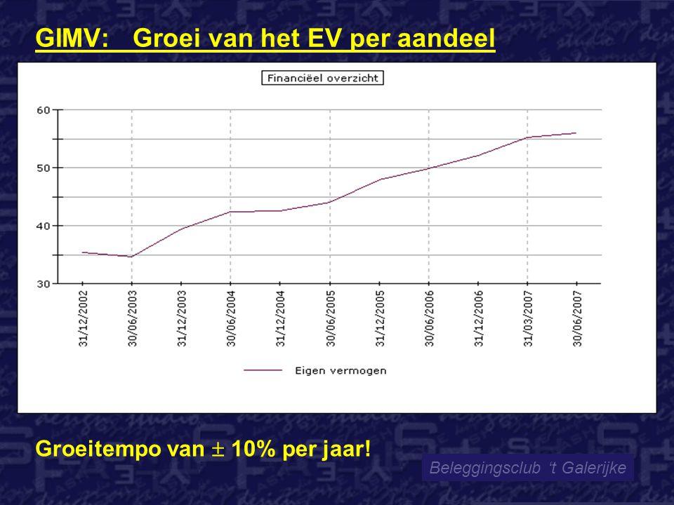 GIMV: Groei van het EV per aandeel Beleggingsclub 't Galerijke Groeitempo van  10% per jaar!