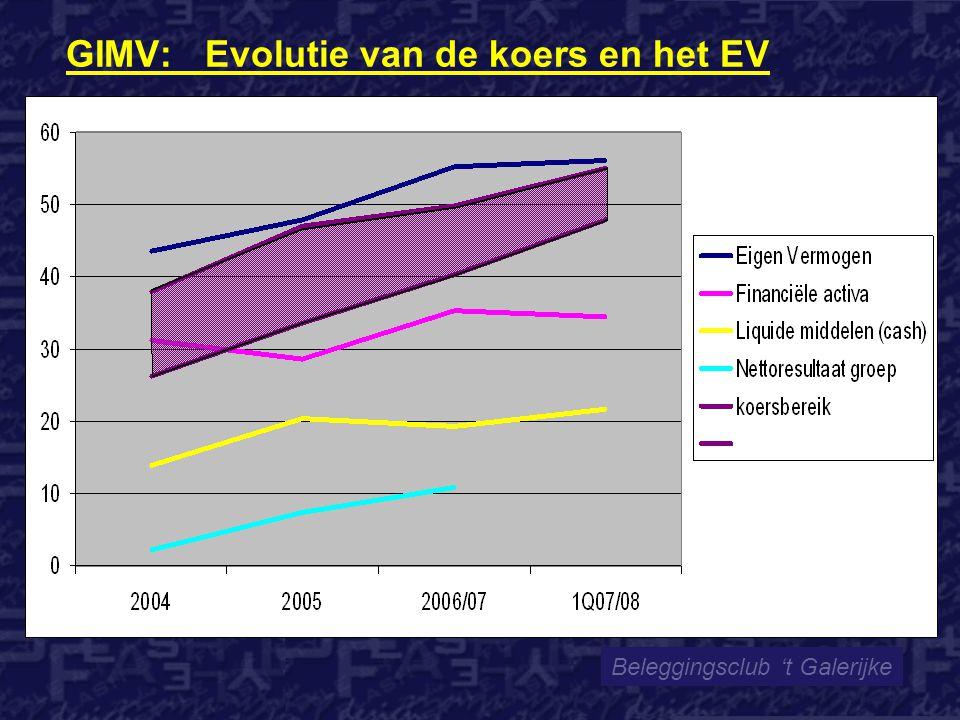 Beleggingsclub 't Galerijke GIMV: Evolutie van de koers en het EV