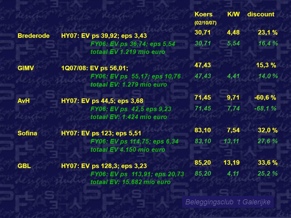 Beleggingsclub 't Galerijke Brederode HY07: EV ps 39,92; eps 3,43 FY06: EV ps 36,74; eps 5,54 totaal EV 1.219 mio euro GIMV 1Q07/08: EV ps 56,01; FY06: EV ps 55,17; eps 10,76 totaal EV: 1.279 mio euro AvHHY07: EV ps 44,5; eps 3,68 FY06: EV ps 42,5 eps 9,23 totaal EV: 1.424 mio euro Sofina HY07: EV ps 123; eps 5,51 FY06: EV ps 114,75; eps 6,34 totaal EV 4.150 mio euro GBL HY07: EV ps 128,3; eps 3,23 FY06: EV ps 113,91; eps 20,73 totaal EV: 15.682 mio euro Koers K/W discount (02/10/07) 30,71 4,48 23,1 % 30,71 5,54 16,4 % 47,43 15,3 % 47,43 4,41 14,0 % 71,45 9,71 -60,6 % 71,45 7,74 -68,1 % 83,10 7,54 32,0 % 83,10 13,11 27,6 % 85,20 13,19 33,6 % 85,20 4,11 25,2 %