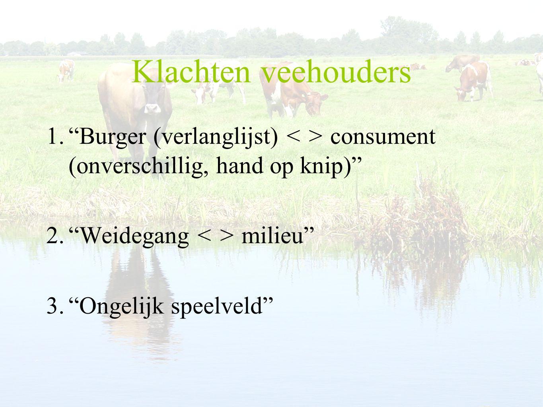 Klachten veehouders 1. Burger (verlanglijst) consument (onverschillig, hand op knip) 2. Weidegang milieu 3. Ongelijk speelveld