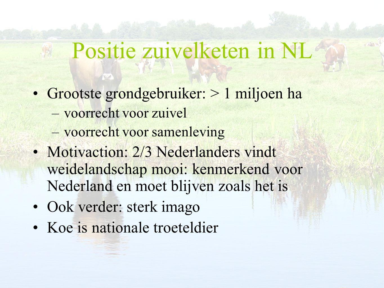 Positie zuivelketen in NL Grootste grondgebruiker: > 1 miljoen ha –voorrecht voor zuivel –voorrecht voor samenleving Motivaction: 2/3 Nederlanders vindt weidelandschap mooi: kenmerkend voor Nederland en moet blijven zoals het is Ook verder: sterk imago Koe is nationale troeteldier