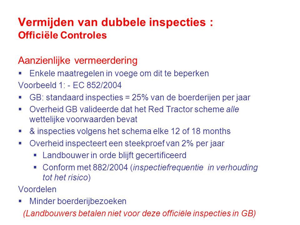 Vermijden van dubbele inspecties : Officiële Controles Aanzienlijke vermeerdering  Enkele maatregelen in voege om dit te beperken Voorbeeld 1: - EC 852/2004  GB: standaard inspecties = 25% van de boerderijen per jaar  Overheid GB valideerde dat het Red Tractor scheme alle wettelijke voorwaarden bevat  & inspecties volgens het schema elke 12 of 18 months  Overheid inspecteert een steekproef van 2% per jaar  Landbouwer in orde blijft gecertificeerd  Conform met 882/2004 (inspectiefrequentie in verhouding tot het risico) Voordelen  Minder boerderijbezoeken (Landbouwers betalen niet voor deze officiële inspecties in GB)