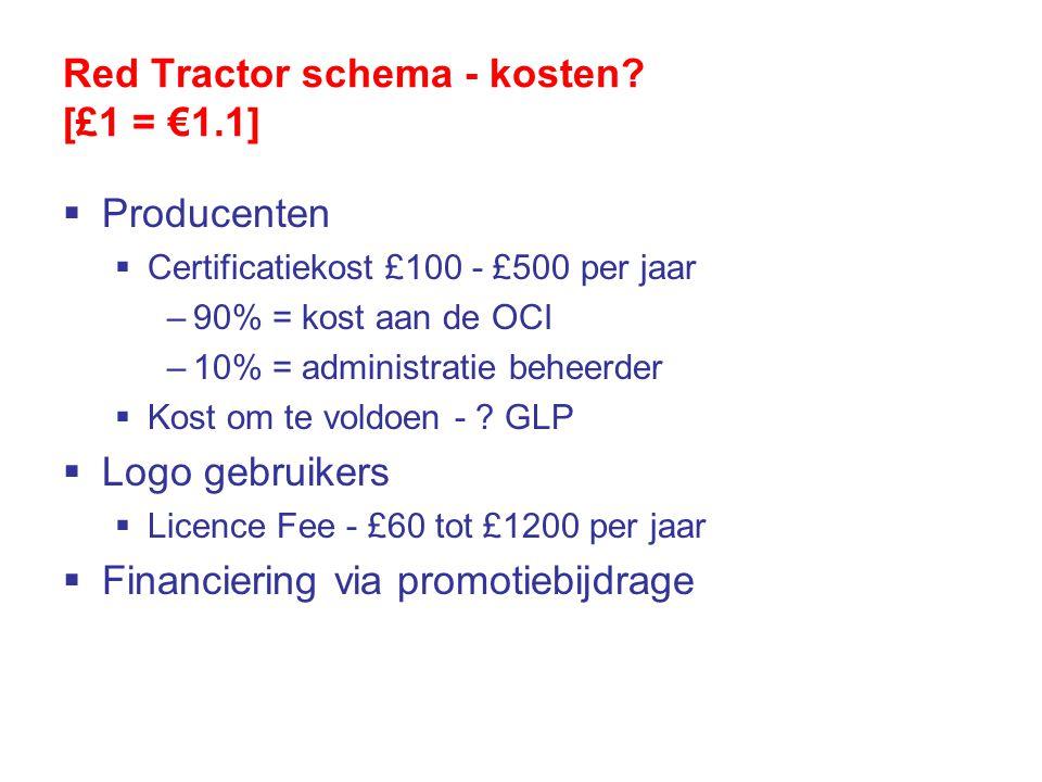 Red Tractor schema - kosten.
