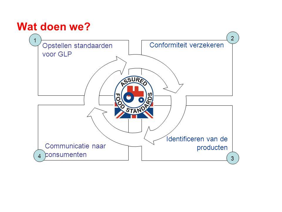 Een logo ter zichtbaarheid voor consumenten en producenten  Gelanceerd door NFU in 2000  Onafhankelijk beheerd van bij de start  Politieke steun belangrijk voor het succes