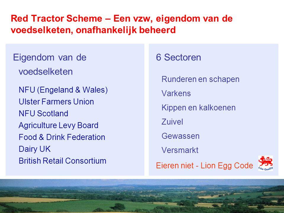 Een volwassen systeem met een grote penetratiegraad Sector Aandeel van de productie in GB in omzet/volume/oppervlakte Varkens90% Kippen90% Gewassen80% Productie (overall)75% Rundvee82% Schapen65% Zuivel95% ca 80.000 aangesloten landbouwers in GB 60.000 landbouwinspecties per jaar